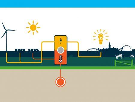 Energielandschap zomer